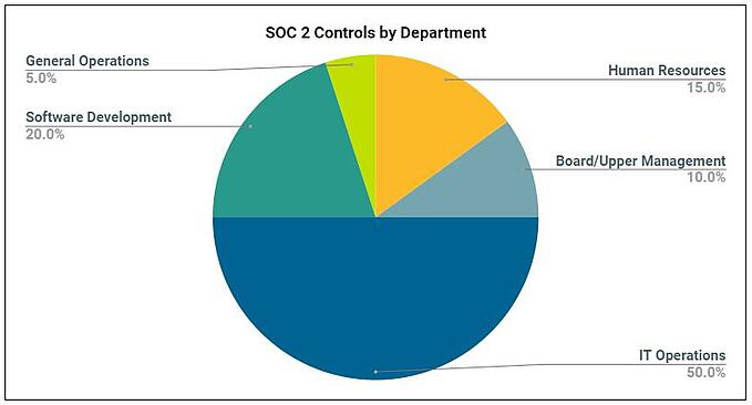 SOC 2 Controls by department