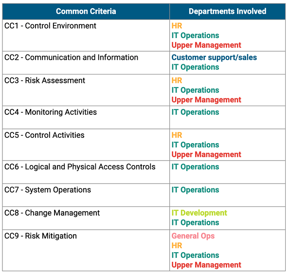 Table showing which departments are typically part of a SOC 2