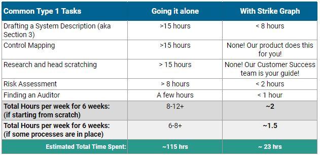Time estimates for SOC 2 Sudit tasks